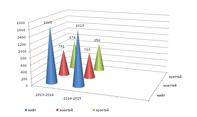 Student_Count_2014-2015